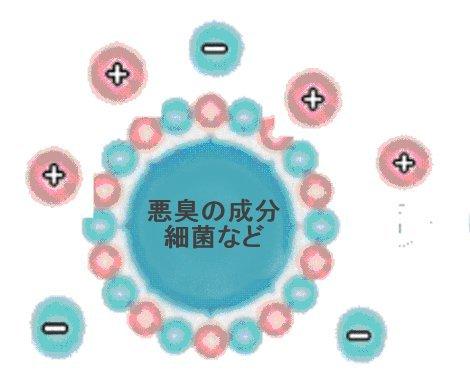 ウイルス、花粉、におい成分を銀イオンと銅イオンの錯体が分解する