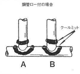 鋼管ロウ付けの場合